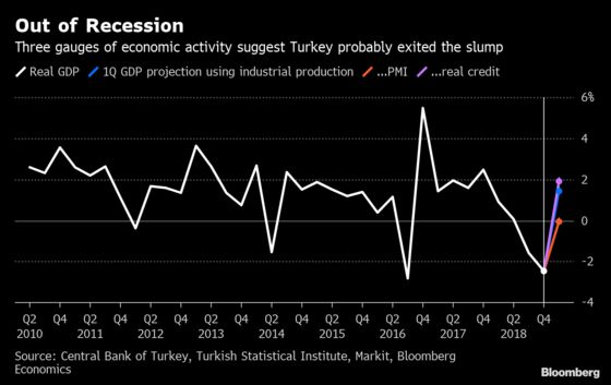 Turkey Is Probably Out of Recession, But Risks Double-Dip