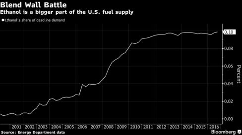 US boosts refiners' 2017 biofuel quotas to record levels