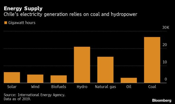 In Green Copper Race, Chile Uses Blockchain to Tout Credentials