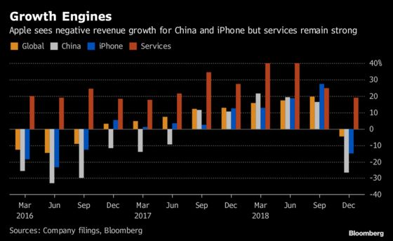 Apple's Sales Drop in China Means $5 Billion in Lost Revenue