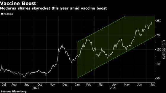 Moderna Joins Biotech Elite as Value Reaches $100 Billion
