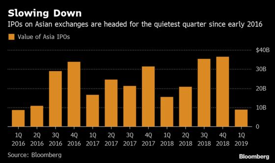A Corner of the Market Is Still Suffering From Last Year's Rout