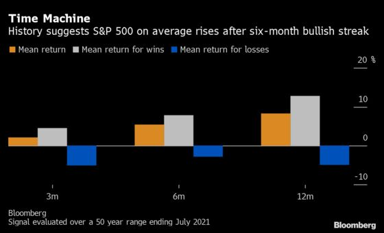 S&P 500's Best Run Since 2018 ForeshadowsMore Gains If History Guide