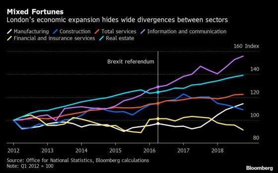 Finance Shrinks, IT Booms in London's Multi-Speed Economy