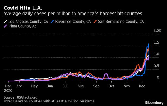 Los Angeles Is Now Worst-Hit U.S. Metro Area for Covid-19 Cases