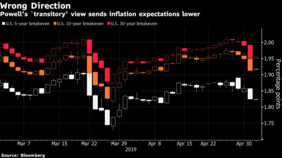 Powell Fails to Convince Inflation Traders With 'Transient' View