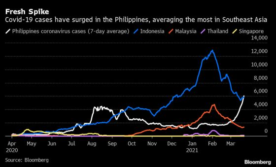 Philippines Recovery Lags on Virus Missteps, World Bank Says