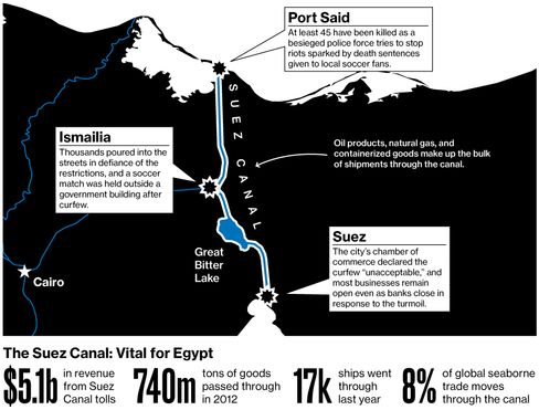Restive Cities Threaten Egypt's Suez Canal
