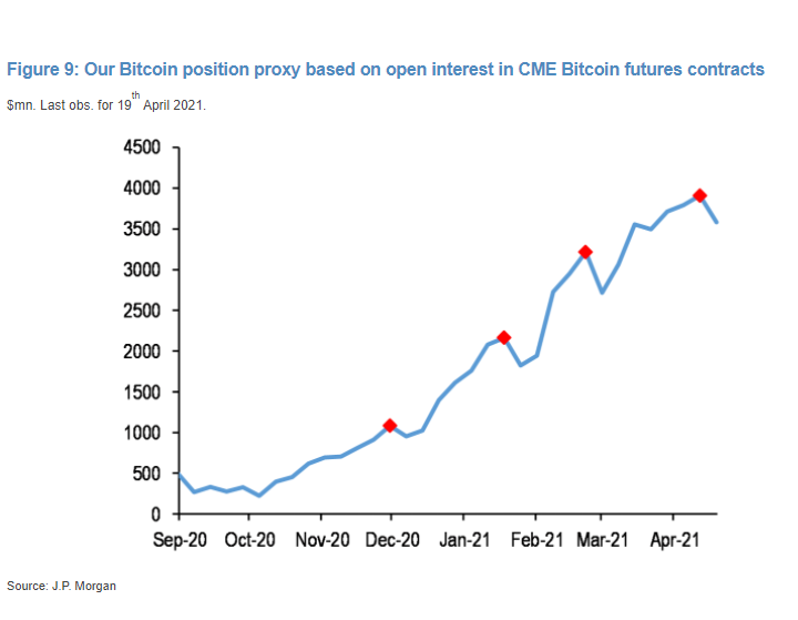 relates to JPMorgan Warns of Bitcoin Weakness as Futures Get Liquidated