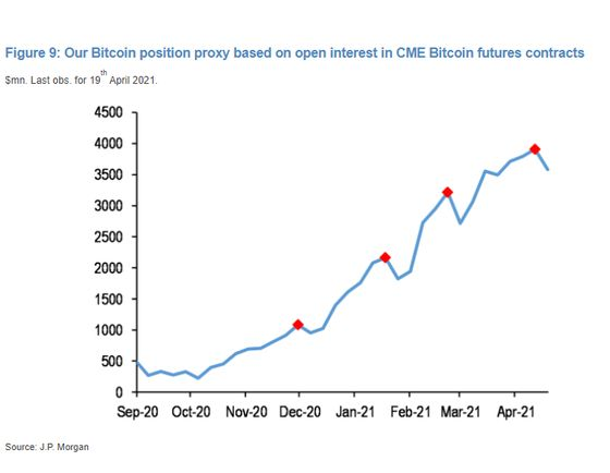 Wall Street Starts to See Weakness Emerge in Bitcoin Charts