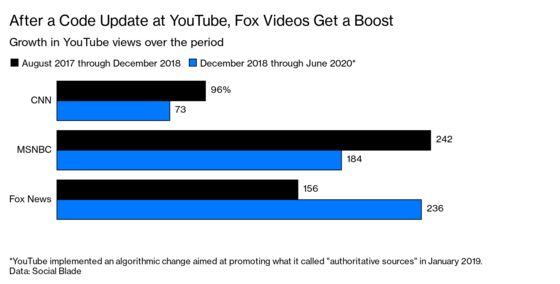 Fox News Got a Big Boost on YouTube From an Algorithm Change
