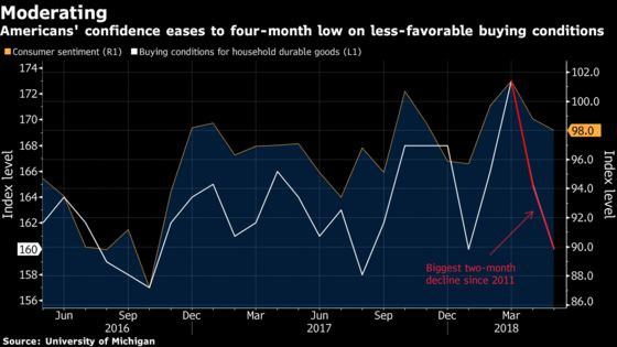 Sentiment in U.S. Eases on Less-Favorable Buying Conditions