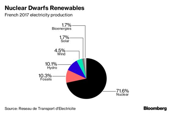 French Plan to Store Wind, Solar Energy Stymied by EU Deadlock