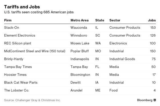 Tariffs Have Cost 685 Americans Their Jobs So Far, Data Show