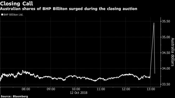 BHP Sees Stock Briefly Spike Before Closing Auction in Australia