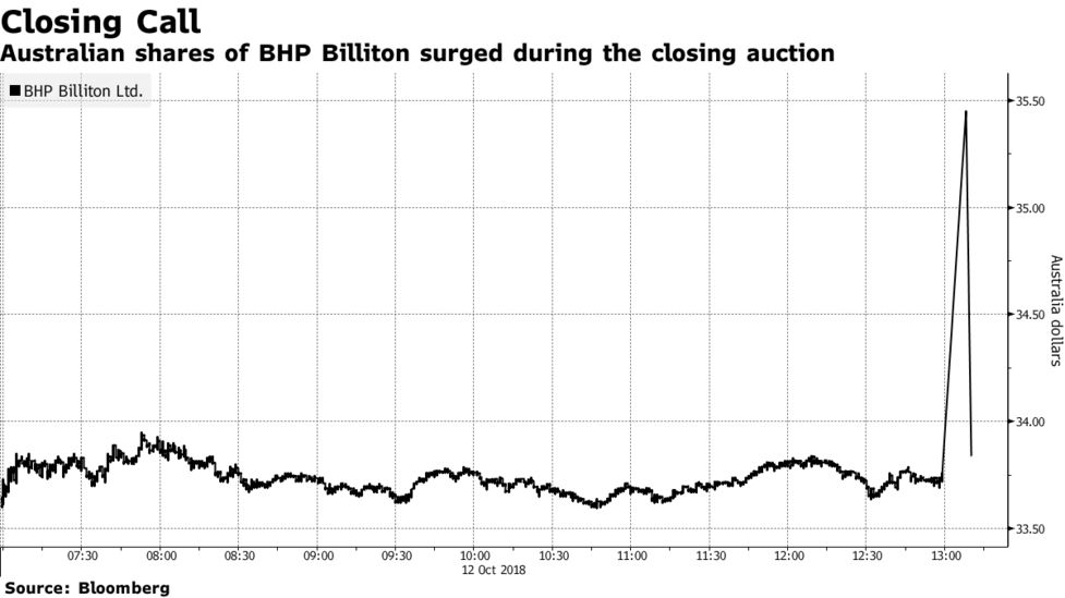 Акции BHPBilliton