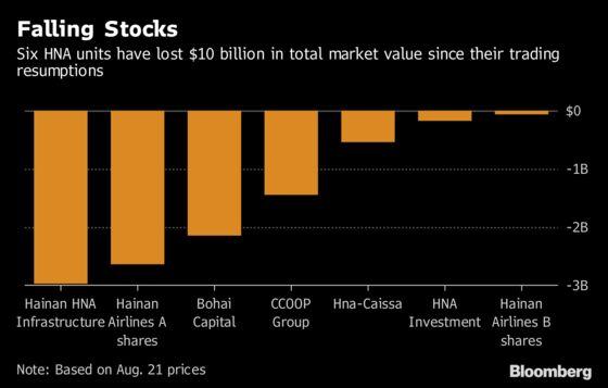 HNA Units Lose $10 Billion in Market Value After Resumptions