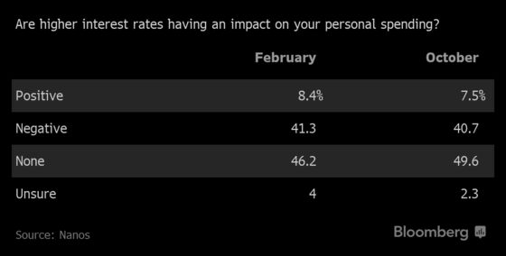 Households Aren't Strained by Rising Canadian Interest Rates