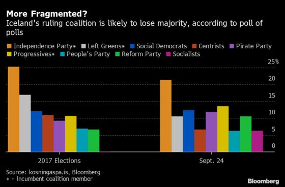 Iceland Votes, With Its Dependence on Tourism Exposed