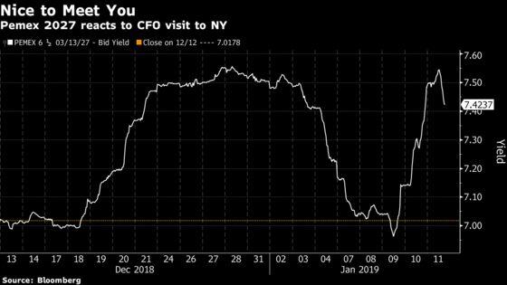 Pemex New York Roadshow Backfires as Investor Concerns Grow