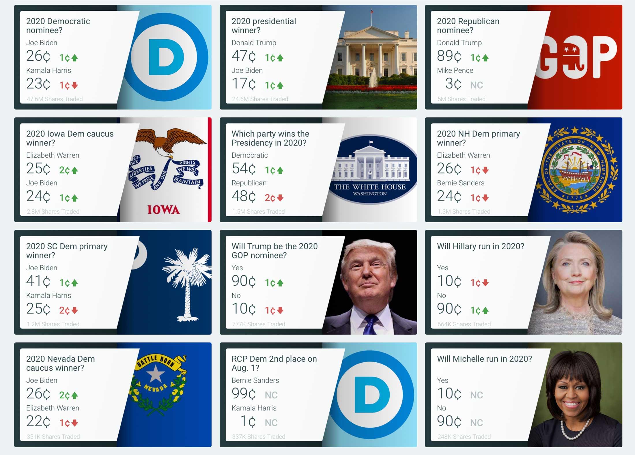 Intrade presidential betting polls stefan bettinger scheinwurf