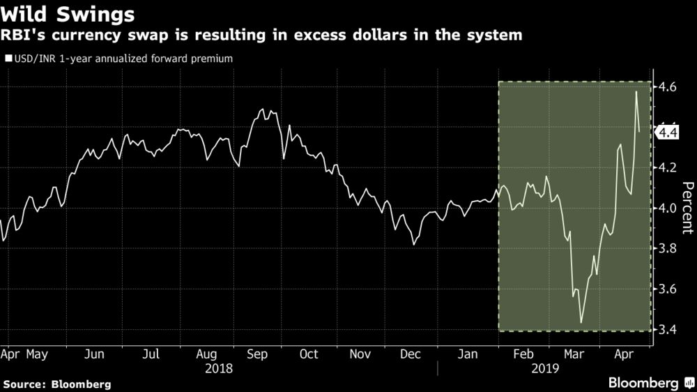 Swings in India's Rupee Is Making It Difficult to Hedge Currency