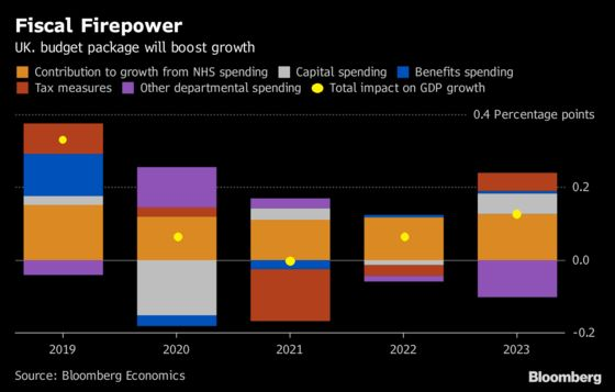 U.K. Fiscal Boost Is a Headache for Carney and the BOE