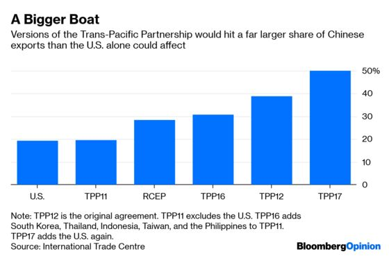 Want to Take On China? You're Going to Need Some Help
