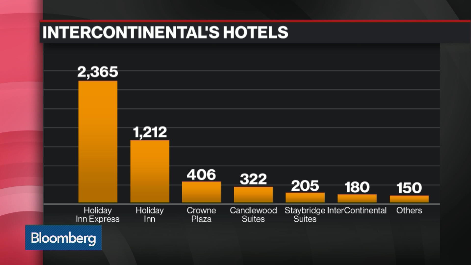 IHG:London Stock Quote - InterContinental Hotels Group PLC