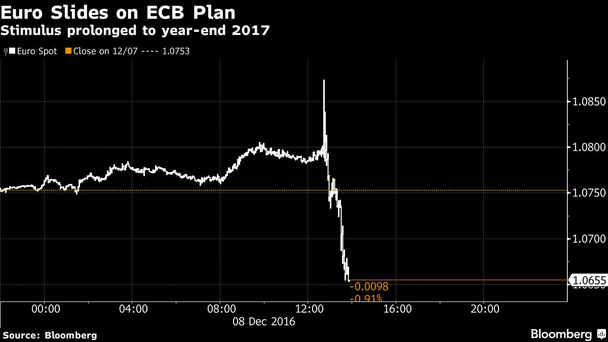 ЕЦБ продляет программу выкупа активов доконца последующего года