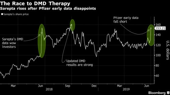 Pfizer Fails to Best Sarepta With Early Data on DMD Gene Therapy