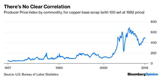 As an Economic Forecaster, Copper Fails Miserably