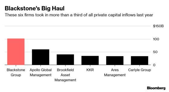 Blackstone's Assets Soar Above $500 Billion in Topping Peers