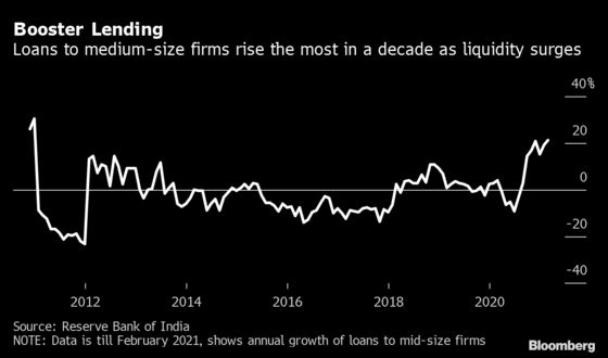 Loans to Mid-Size Indian Firms Up Most In A Decade On Cash Surge