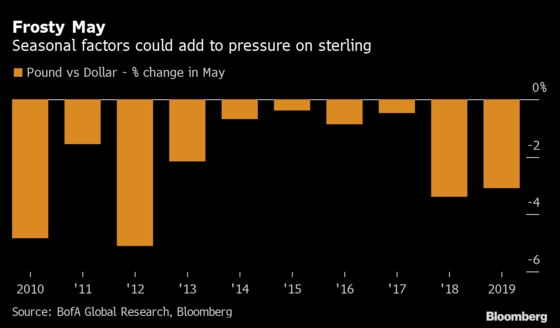 Pound's Swift Drop Wipes Out April Rally in Bleak Start to Month