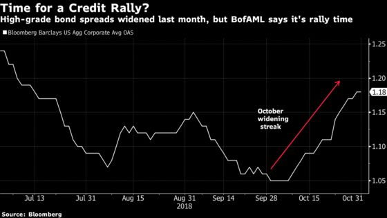 Bank of America Says High-Grade Corporate Debt Is Set to Rally