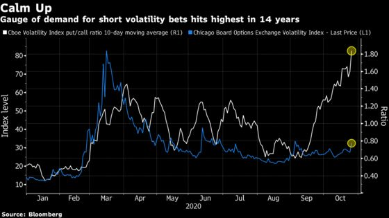VIX Hits Seven-Week High Even as Bets Jump on Post-Election Calm