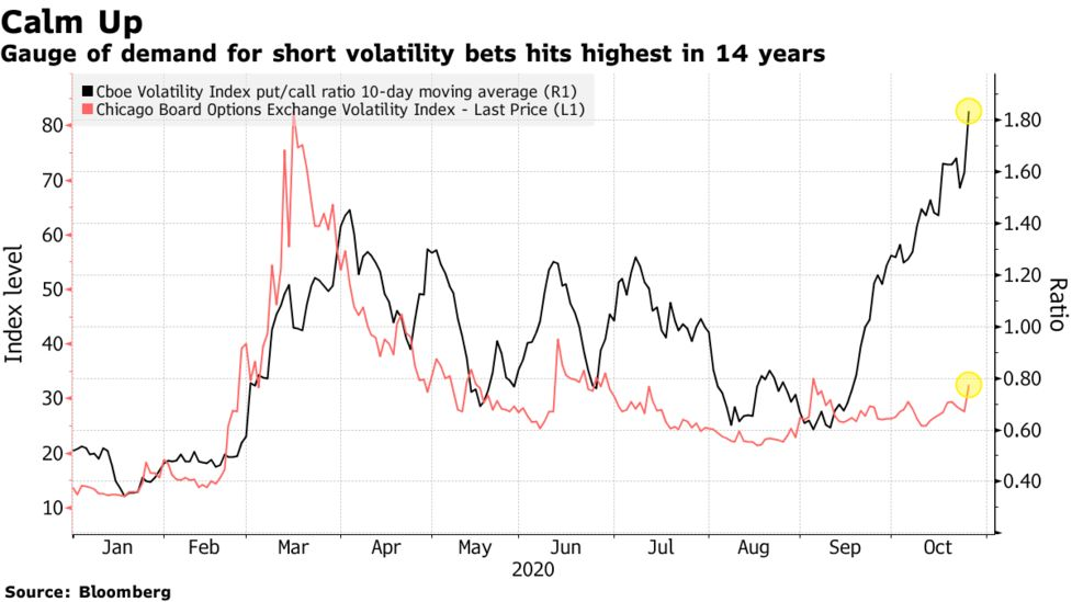 how to bet on increased volatility
