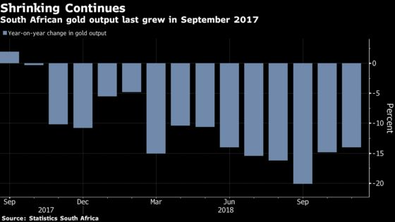 South African Gold Output Has Longest Losing Streak Since 2012
