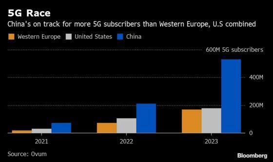Huawei Crackdown Exposes Europe as Laggard in Global 5G Race