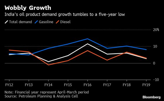 Cars and Shampoo Tell a Tale of India's Slowing Consumption