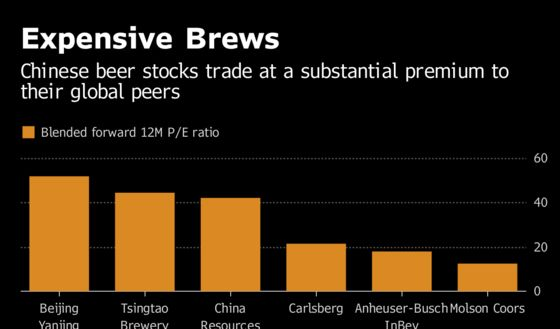 China Beer Stock Bulls Pine for Vindication on Valuations