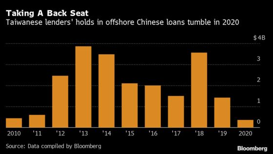Taiwan Bank Lending to Chinese Firms Declines Amid Uncertainty