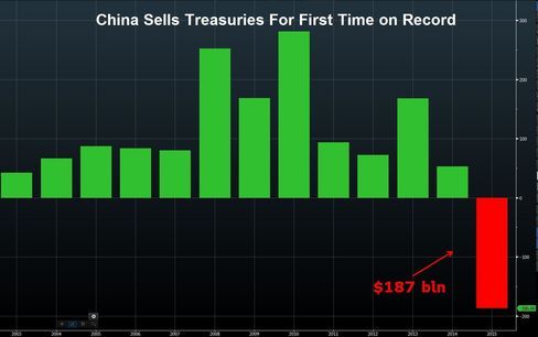 Includes Belgium holdings, which analysts say is home to Chinese custodial accounts.