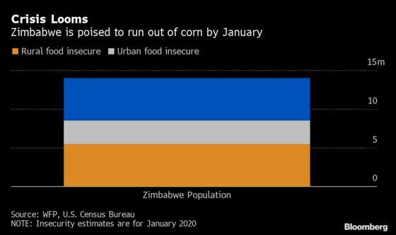 Worst-Ever Famine Threatens Zimbabwe as Economy Collapses