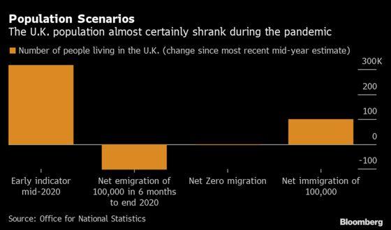 U.K. Population Growth Slowed Sharply at the Start of Pandemic