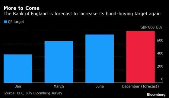BOE to Keep Backing Stimulus Even as Splits Emerge on Economy