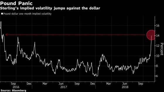 Pound Is 'Untradeable'as Brexit Drama Fuels Volatility Spikes