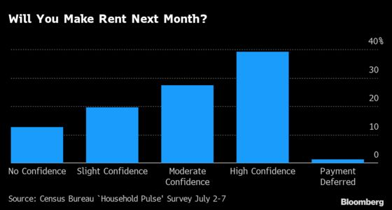 The Worst for U.S. Renters and Apartment Owners Is Yet to Come