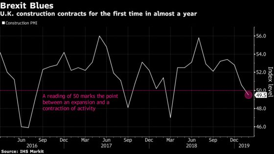 U.K. Construction Contracts as Brexit Delays Building Projects